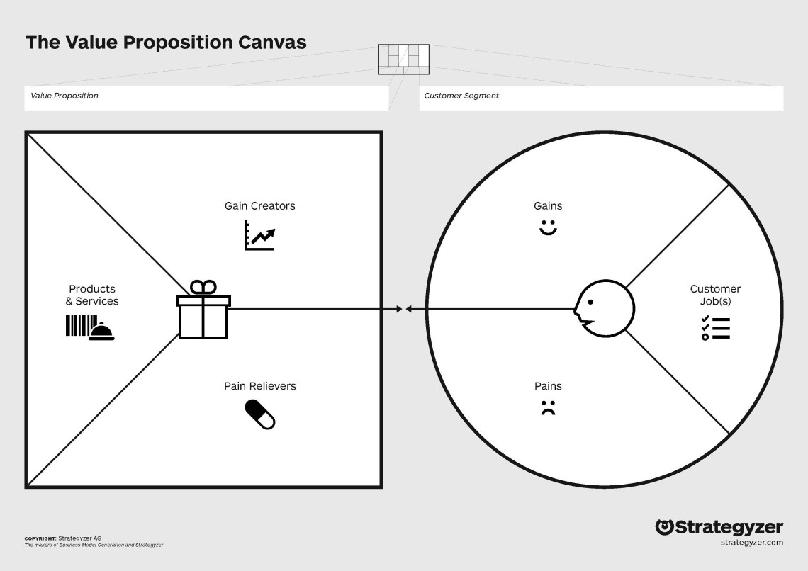 Value Proposition Canvas - ProductCoalition.com