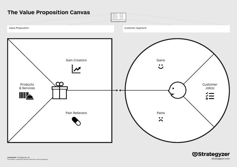 Value Proposition Canvas - ProductCoalition.com