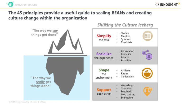 Shifting+the+Culture+Iceberg
