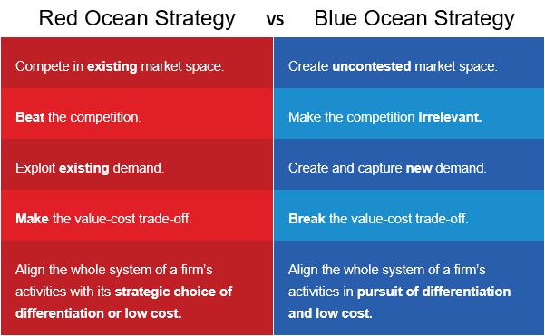 red-ocean-vs-blue-ocean-strategy