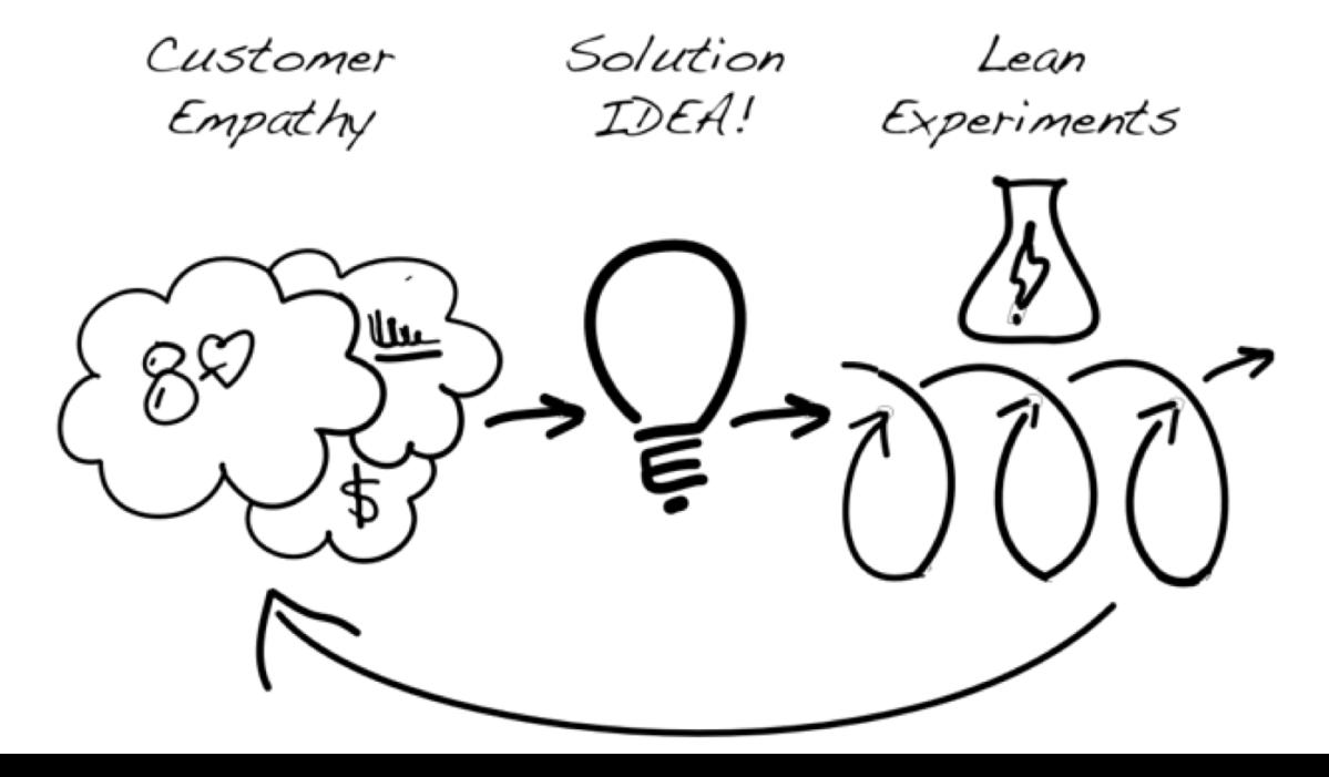 Customer Discovery &Development